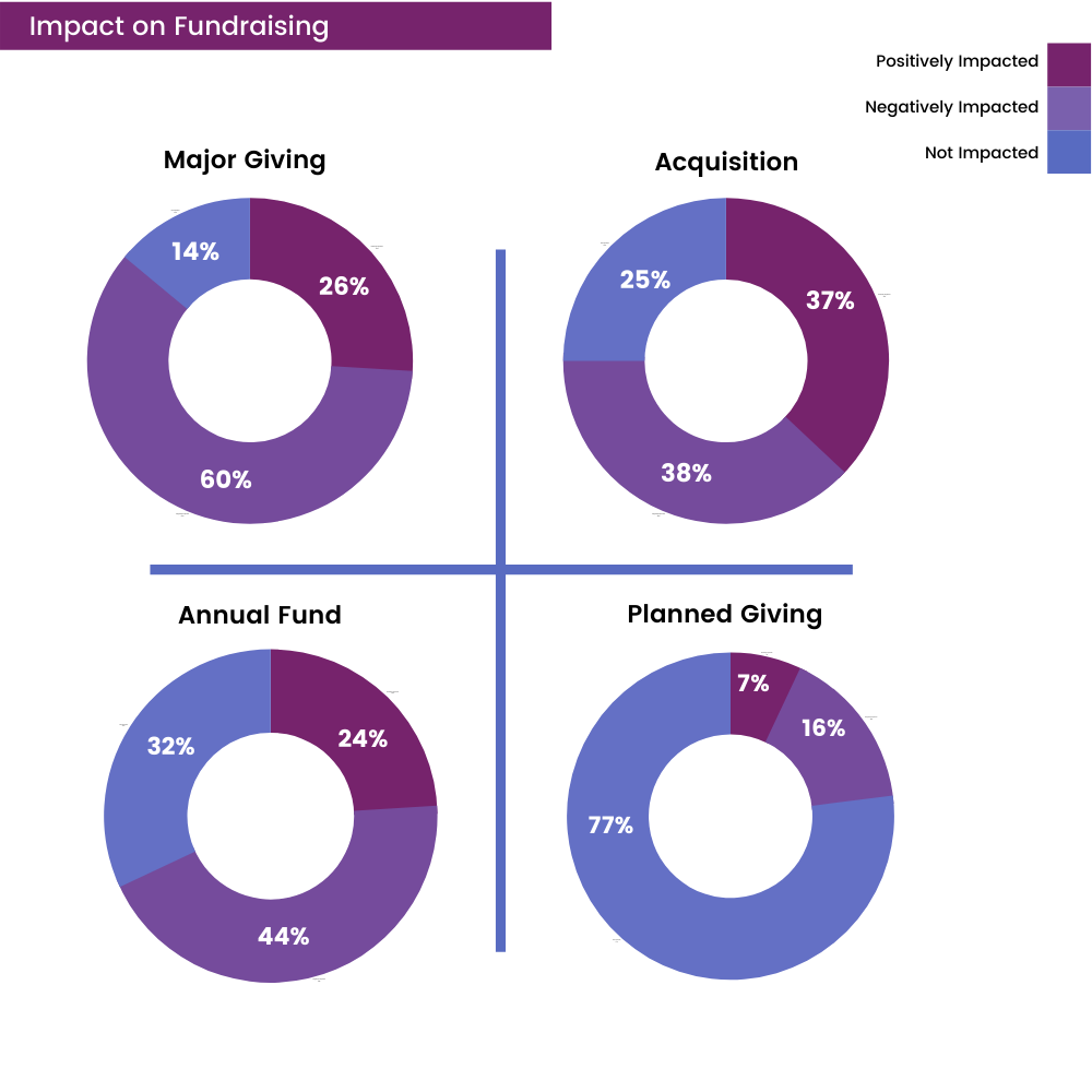 Impact on Fundraising